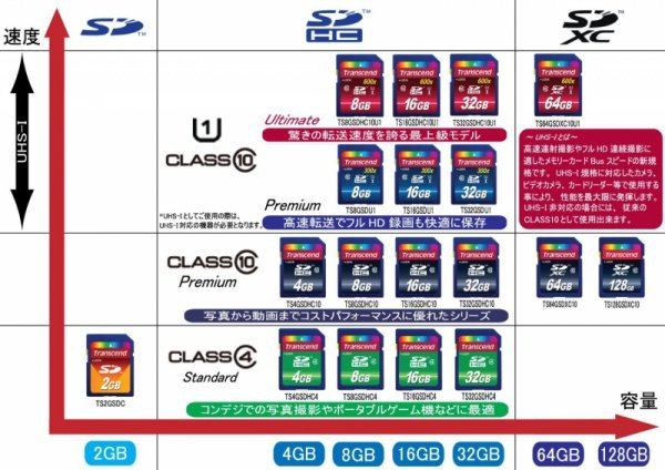 Transcend SD Karte SDHC 4GB Class 4