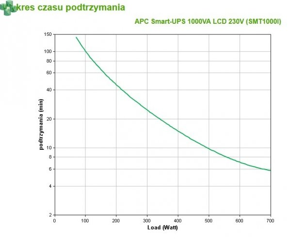 SMT1000I APCSmart-UPS, 1000VA/670W LCD