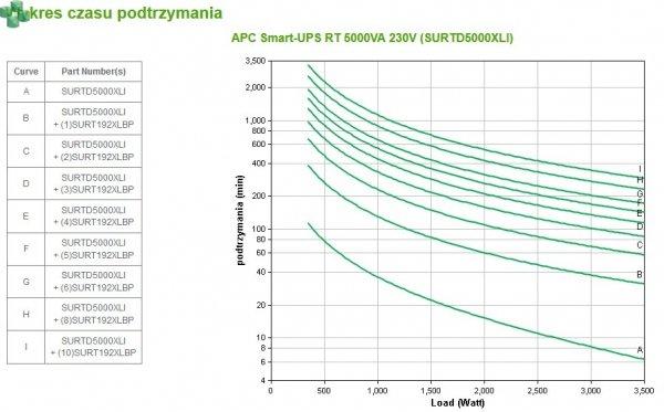 WYCOFANY - SURTD5000XLI APC Smart-UPS RT 5000VA / 3500W 230V