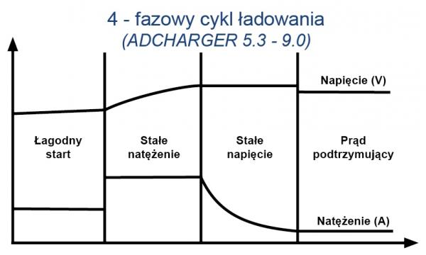 Prostownik Adler Adcharger 5.3