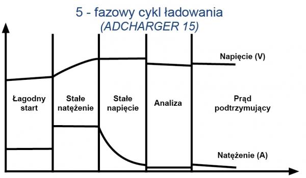 Prostownik Adler Adcharger 15