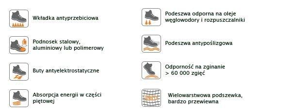 Buty robocze ochronne Beta 7243BK rozm. 40-45