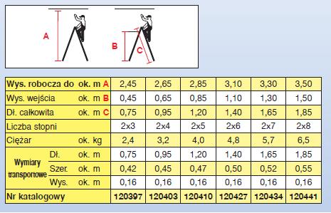 Drabina dwustronna KRAUSE Dopplo 2x4 stopnie 120403