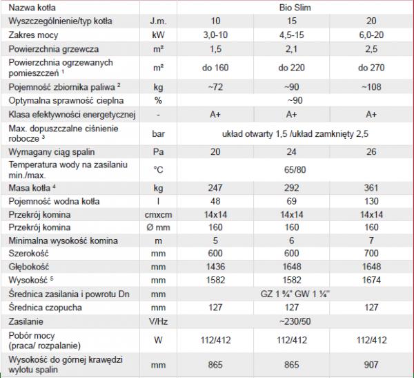 Defro Bio Slim 15 kw Kocioł na pellet Ecodesign