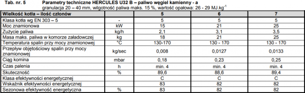 Viadrus Hercules u32 25 kw kocioł żeliwny 5 klasy