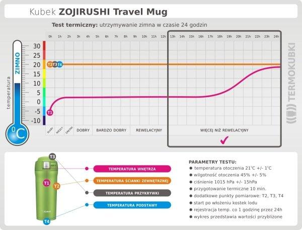 Kubek termiczny Zojirushi Travel Mug 480 ml zielony Lime Green utrzymywanie zimna