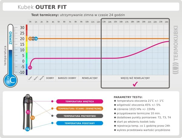 Kubek termiczny OUTER FIT 400 ml stalowy test termiczny