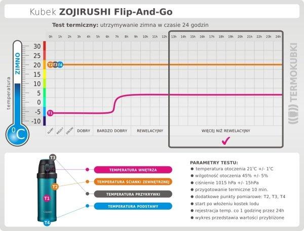 Test termiczny kubka Flip And Go Zojirushi 480 ml utrzymywanie zimna