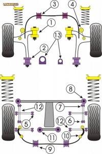Tuleja poliuretanowa POWERFLEX Subaru Impreza Turbo, WRX & Sti (GD,GG 00 to 07) PFF69-205-22 Diag. nr 3