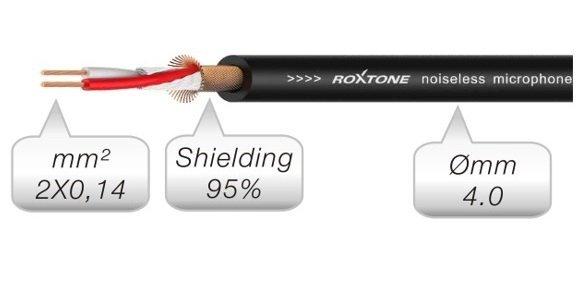 Roxtone RACC240L15 kabel audio 2x Jack mini stereo 1,5 m