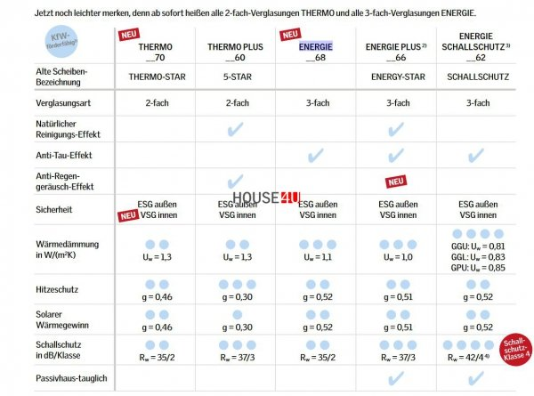 VELUX INTEGRA Dachfenster GGL 306830 Solarfenster Holz Schwingfenster 3-fach-Verglasung Uw= 1,1 ENERGIE Aluminium io-homecontrol® Solar Holz klar lackiert