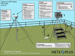 Ogródek meteorologiczny dydaktyczny szkolny MeteoPlus EKO PLUS ON-LINE