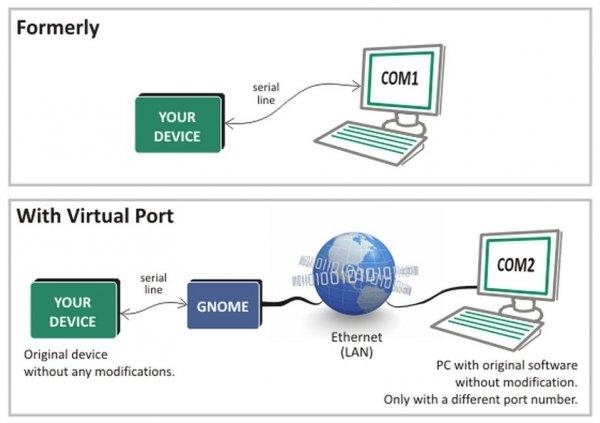 Konwerter sygnału RS485 do Ethernet Papouch GNOME485 izolowany galwanicznie