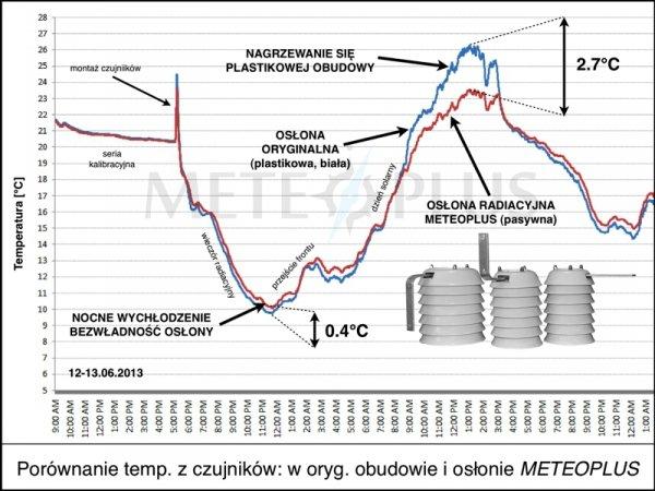 Czujnik temperatury i wilgotności TFA 30.3180 bezprzewodowy błyskawiczna transmisja