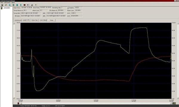 Garni GAR 195 rejestrator temperatury i wilgotności  data logger termohigrometr USB
