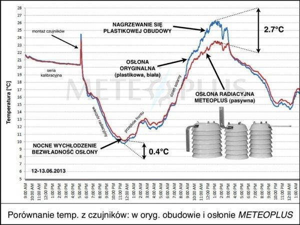 TFA 30.3157 czujnik temperatury bezprzewodowy