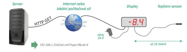 Papouch TDS57 panel wyświetlający LED 7-segmentowy 57 mm wyświetlacz internetowy Ethernet