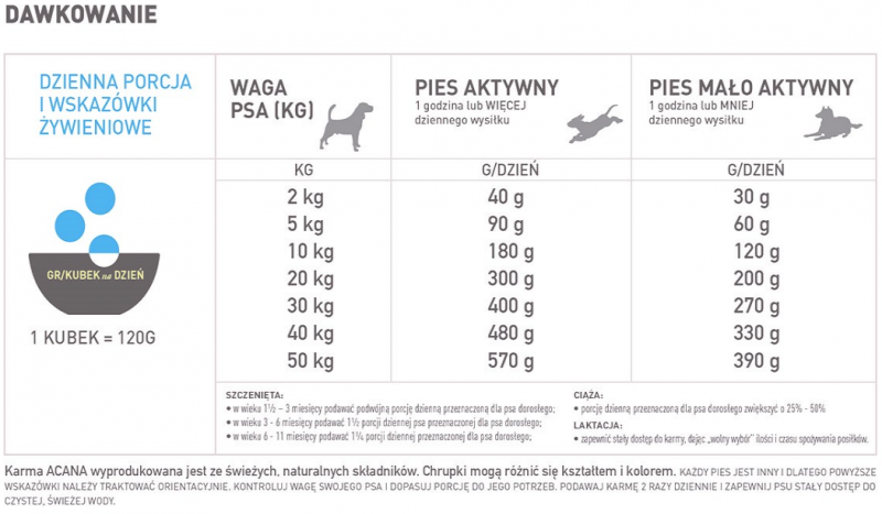 Acana Pacific Pilchard Dog 2kg