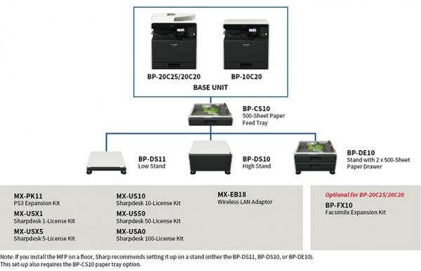 Urządzenie wielofunkcyjne A3 SHARP BP20C25 duplex LAN kolor nowa