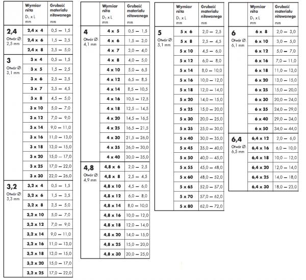 Nit zrywalny 4,8x10 AL/ST ISO 15977 - 1kg