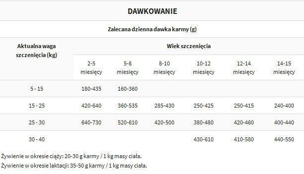 Tropidog Premium Junior Large Breeds - Indyk i Ryż 12kg