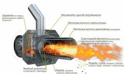Palnik obrotowy na pellet ecoMax 850 / 860 50 - 250 KW