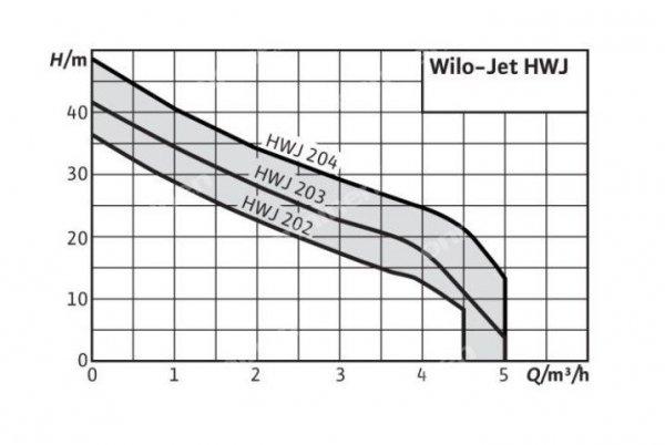 Hydrofor domowy Wilo-Jet HWJ 203-EM-2