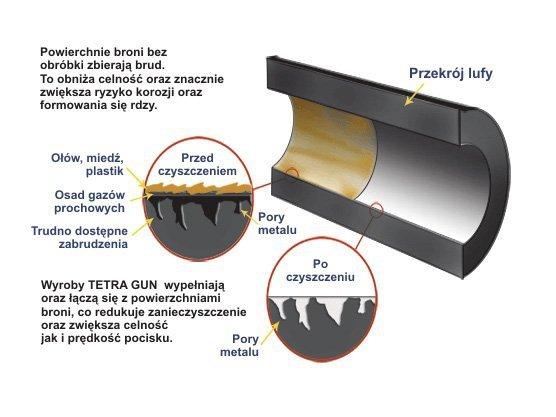 Środek do ochrony i konserwacji Tetra Gun Lubricant  112g