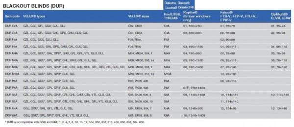 Roleta zaciemniająca Contrio DUR/DUA II Grupa cenowa Kompatybilne z VELUX®, FAKRO® oraz RoofLITE®