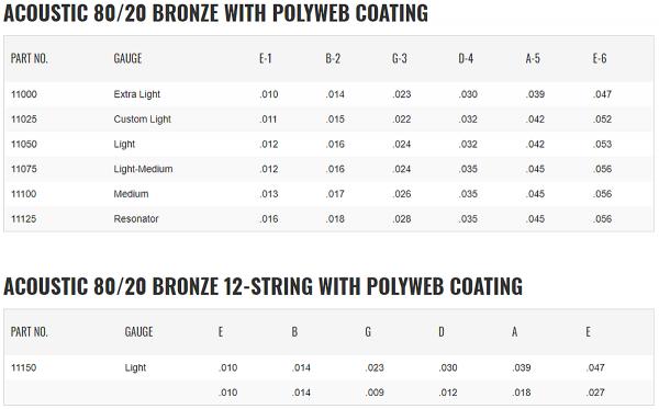 Struny ELIXIR PolyWeb 80/20 Bronze (13-56)