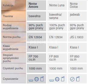 Kołdra puchowa zimowa Notte Amore 140x200
