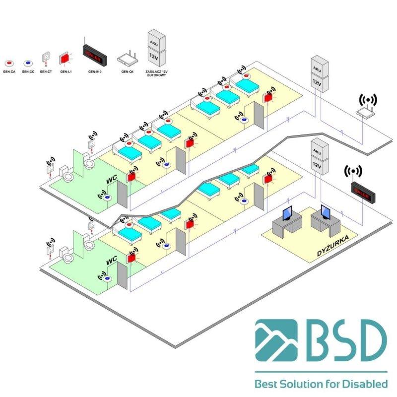 System przywoławczy dla osób niepełnosprawnych. Profesjonalny zestaw pociągowy nr 7 do toalety wraz sygnalizatorem świetlno - dźwiękowym oraz stacją podtrzymującą zasilanie w razie awarii.