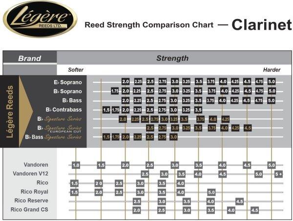 Stroik do klarnetu Es Legere Classic stare opakowanie