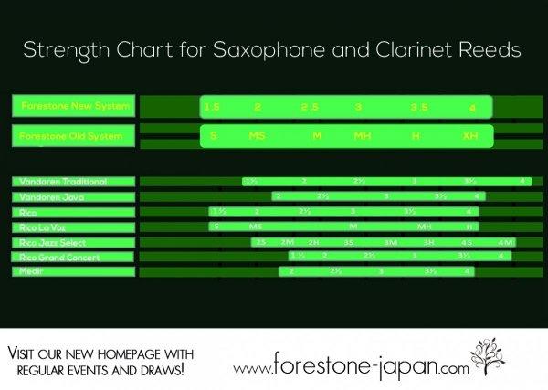 Stroik do saksofonu barytonowego Forestone White Bamboo Filed