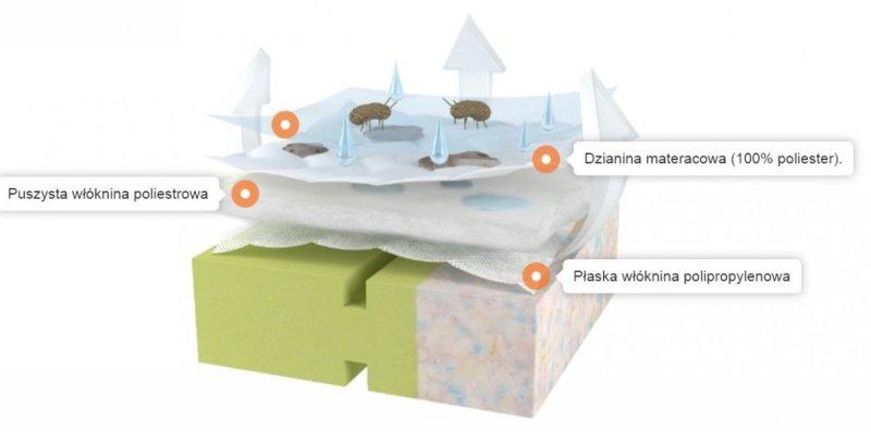 Materac Fikuśny Sen  antyalergic covers PIANKA (Model: MFS11)120-60/10 cm FIKIMIKI