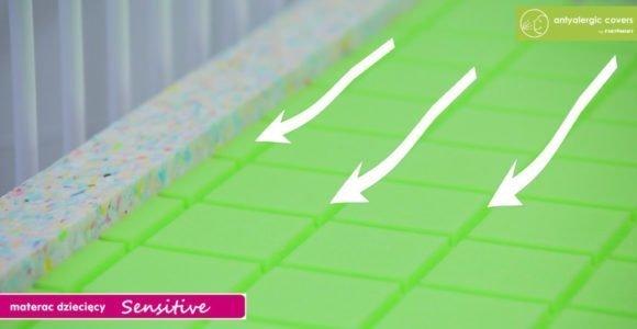 Materac Sensitive antyalergic covers PIANKA Pur/ LATEX  (Model: MS11) 120/60/12 cm cm FIKIMIKI