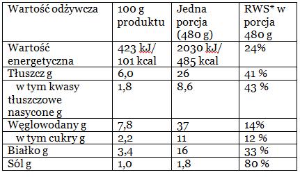 Gotowe danie Kiełbaski z Ziemniakami i Kapustą
