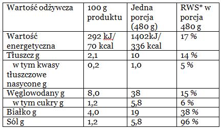 Wieprzowina z Ziemniakami Duszona kapusta 480g
