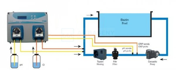 Automatyczna stacja dozująca pH i chloru VA DOS Chlor