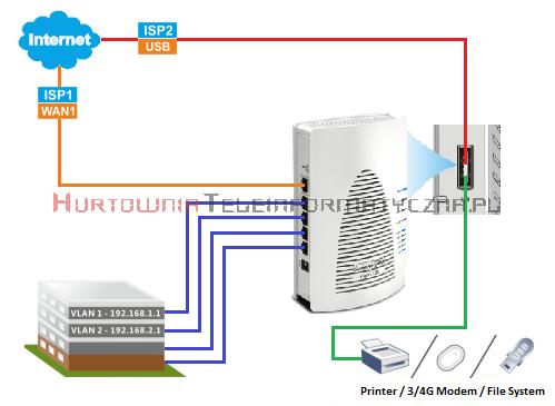 DRAYTEK Vigor 2120 router 1xWAN GE, 4xLAN GE, 1xUSB, VPN